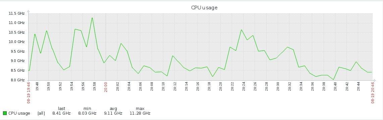 Monitorowanie VMware w zabbix